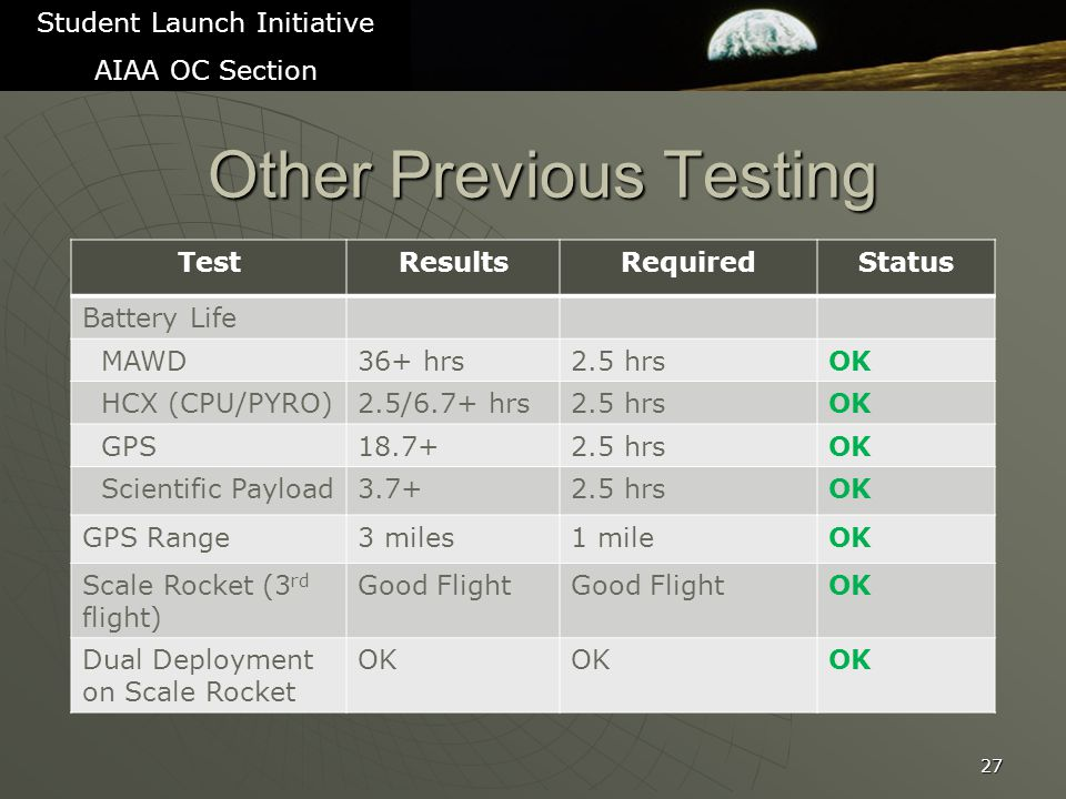 Other Previous Testing 27 Student Launch Initiative AIAA OC Section TestResultsRequiredStatus Battery Life MAWD36+ hrs2.5 hrsOK HCX (CPU/PYRO)2.5/6.7+ hrs2.5 hrsOK GPS18.7+2.5 hrsOK Scientific Payload3.7+2.5 hrsOK GPS Range3 miles1 mileOK Scale Rocket (3 rd flight) Good Flight OK Dual Deployment on Scale Rocket OK