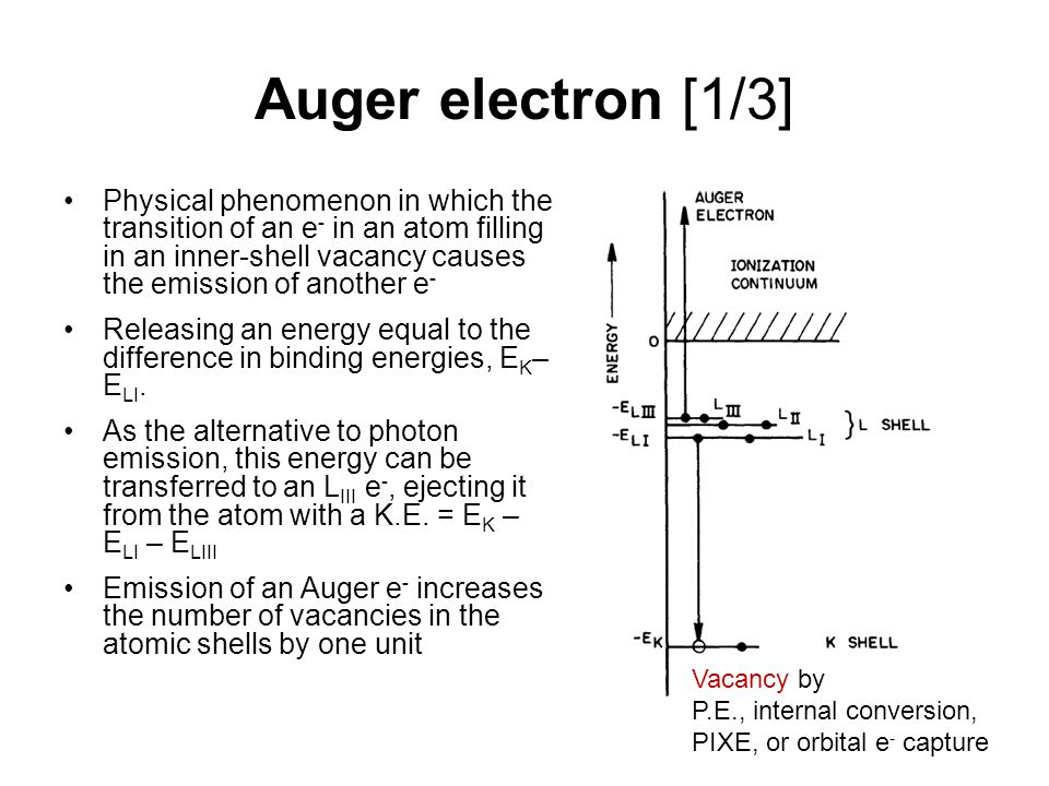 Auger electron [1/3] Physical phenomenon in which the transition of an e - in an atom filling in an inner-shell vacancy causes the emission of another e - Releasing an energy equal to the difference in binding energies, E K – E LI.