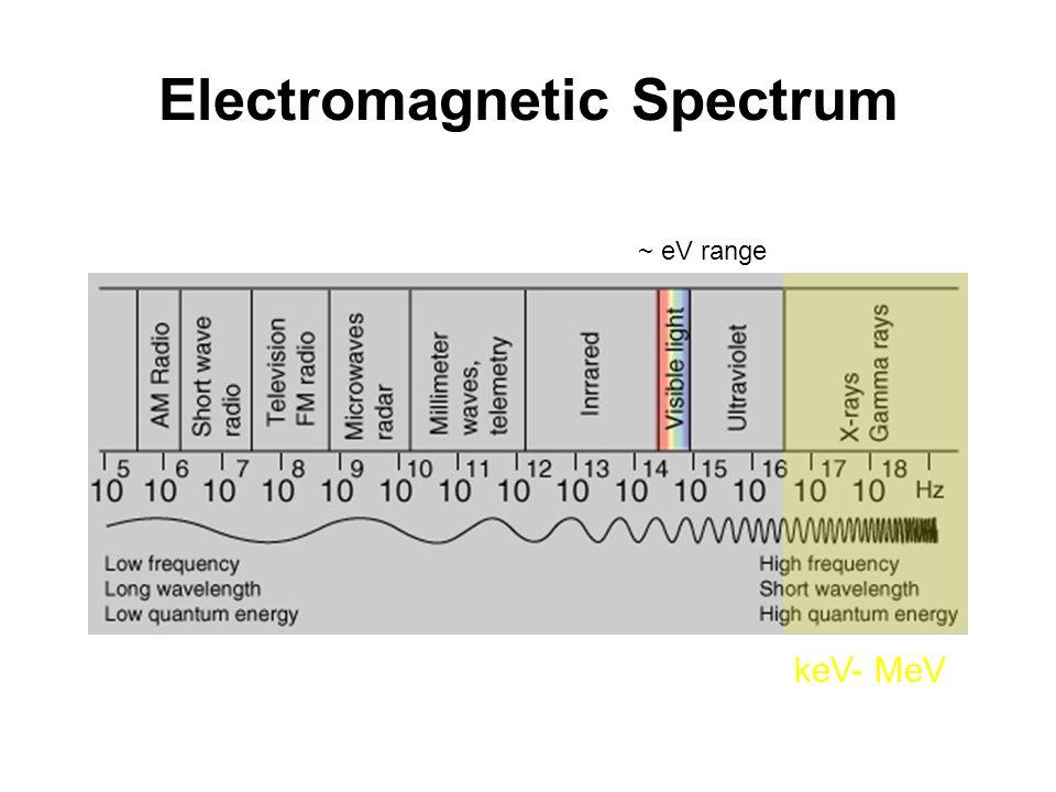 Electromagnetic Spectrum keV- MeV ~ eV range