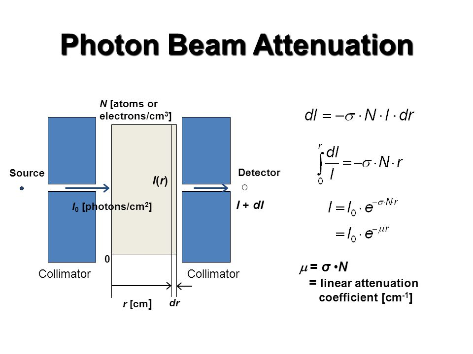 Photon Beam Attenuation  = σ N = linear attenuation coefficient [cm -1 ] Source r [cm ] dr I(r)I(r) I + dI I 0 [photons/cm 2 ] N [atoms or electrons/cm 3 ] Collimator Detector 0