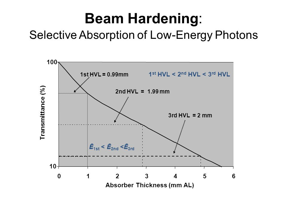Beam Hardening: Selective Absorption of Low-Energy Photons 10 100 0123456 Absorber Thickness (mm AL) Transmittance (%) 1st HVL = 0.99mm 2nd HVL = 1.99 mm 3rd HVL = 2 mm 1 st HVL < 2 nd HVL < 3 rd HVL Ē 1st < Ē 2nd <Ē 3rd