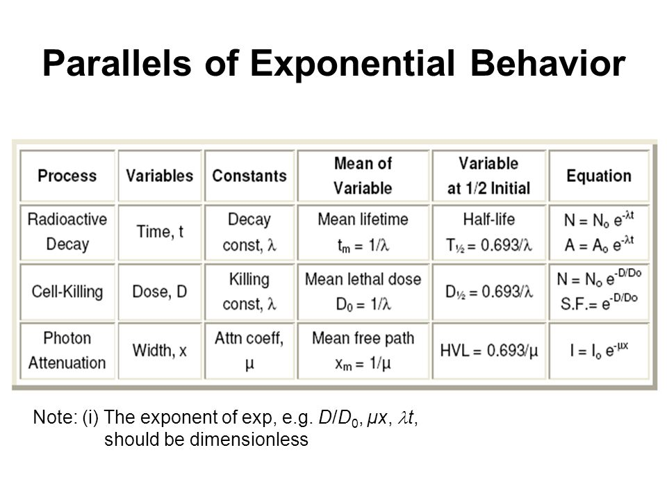 Parallels of Exponential Behavior Note: (i) The exponent of exp, e.g.