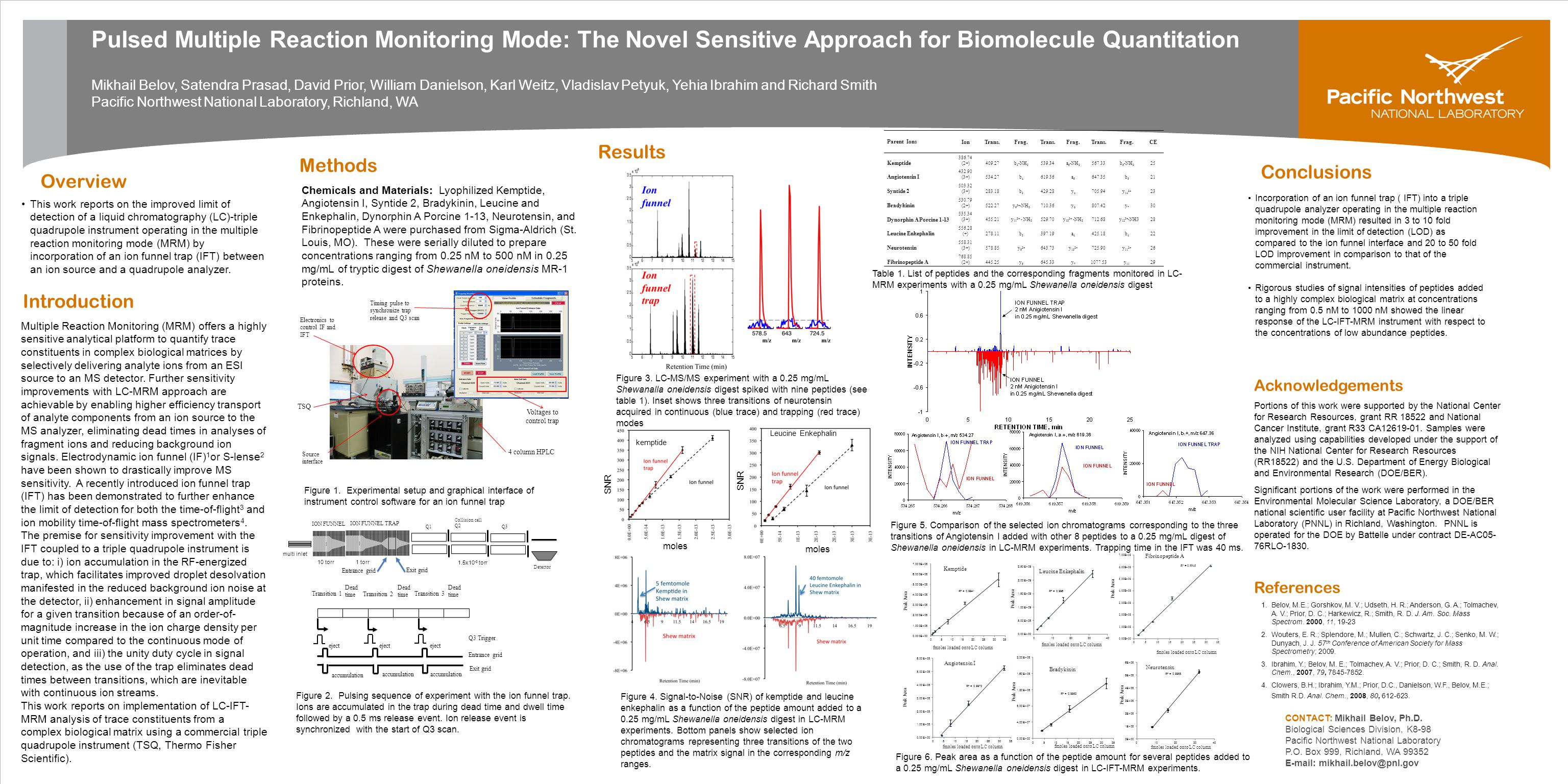 Pulsed Multiple Reaction Monitoring Mode: The Novel Sensitive Approach for Biomolecule Quantitation Mikhail Belov, Satendra Prasad, David Prior, William Danielson, Karl Weitz, Vladislav Petyuk, Yehia Ibrahim and Richard Smith Pacific Northwest National Laboratory, Richland, WA Introduction Overview Methods Results Acknowledgements Portions of this work were supported by the National Center for Research Resources, grant RR 18522 and National Cancer Institute, grant R33 CA12619-01.