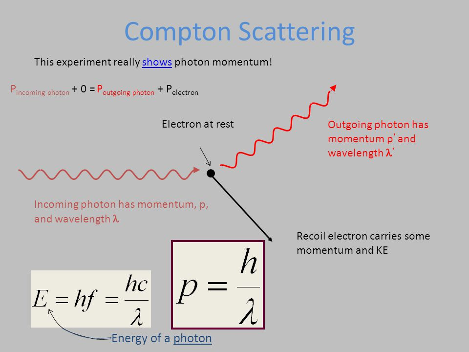 Outgoing photon has momentum p and wavelength Recoil electron carries some momentum and KE Incoming photon has momentum, p, and wavelength This experiment really shows photon momentum!shows Electron at rest Compton Scattering P incoming photon + 0 = P outgoing photon + P electron Energy of a photon
