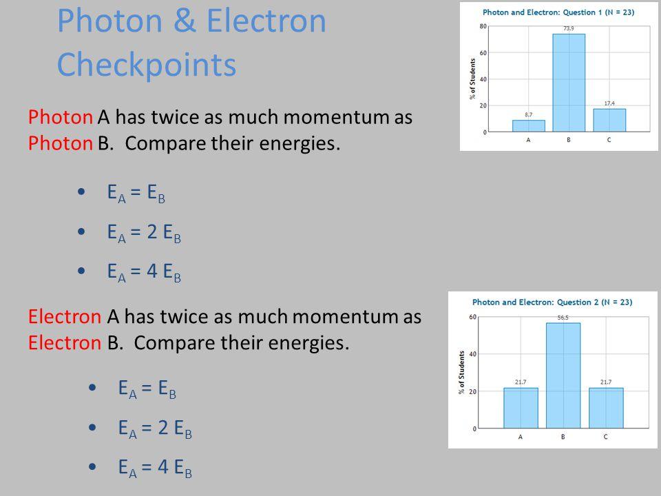 Photon & Electron Checkpoints Photon A has twice as much momentum as Photon B.