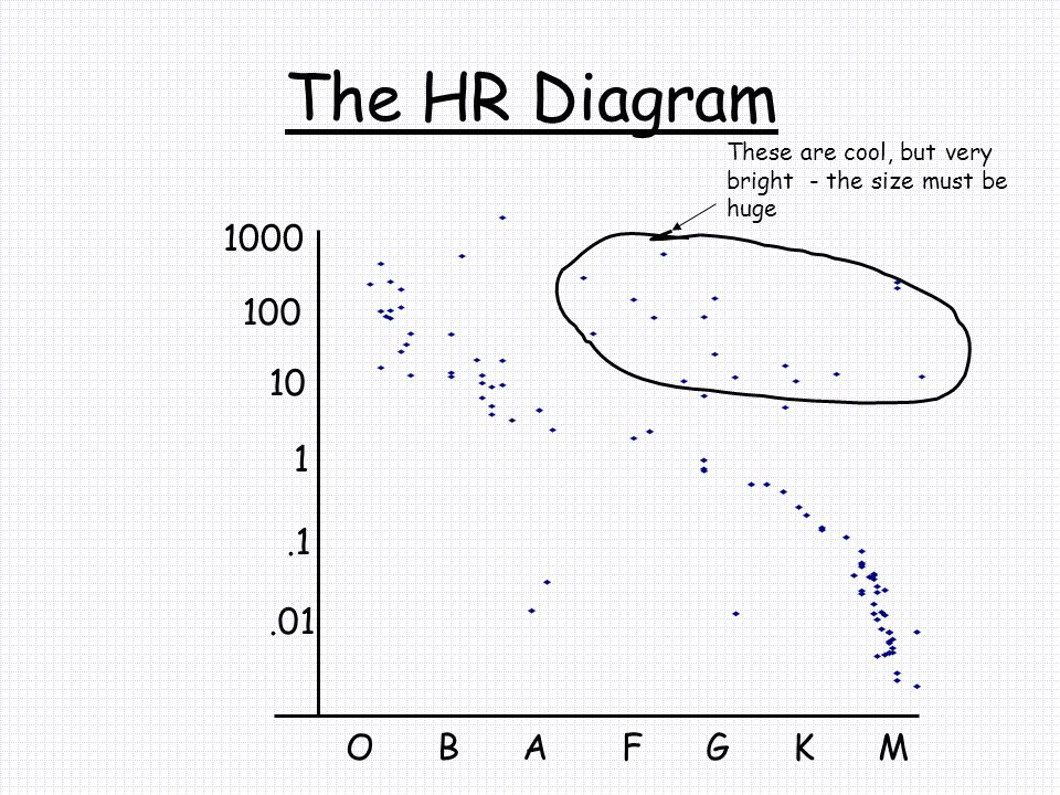 The HR Diagram O B A F G K M 1.1 10.01 100 1000 These are cool, but very bright - the size must be huge
