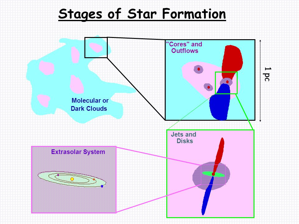 Molecular or Dark Clouds Cores and Outflows Stages of Star Formation Jets and Disks Extrasolar System 1 pc