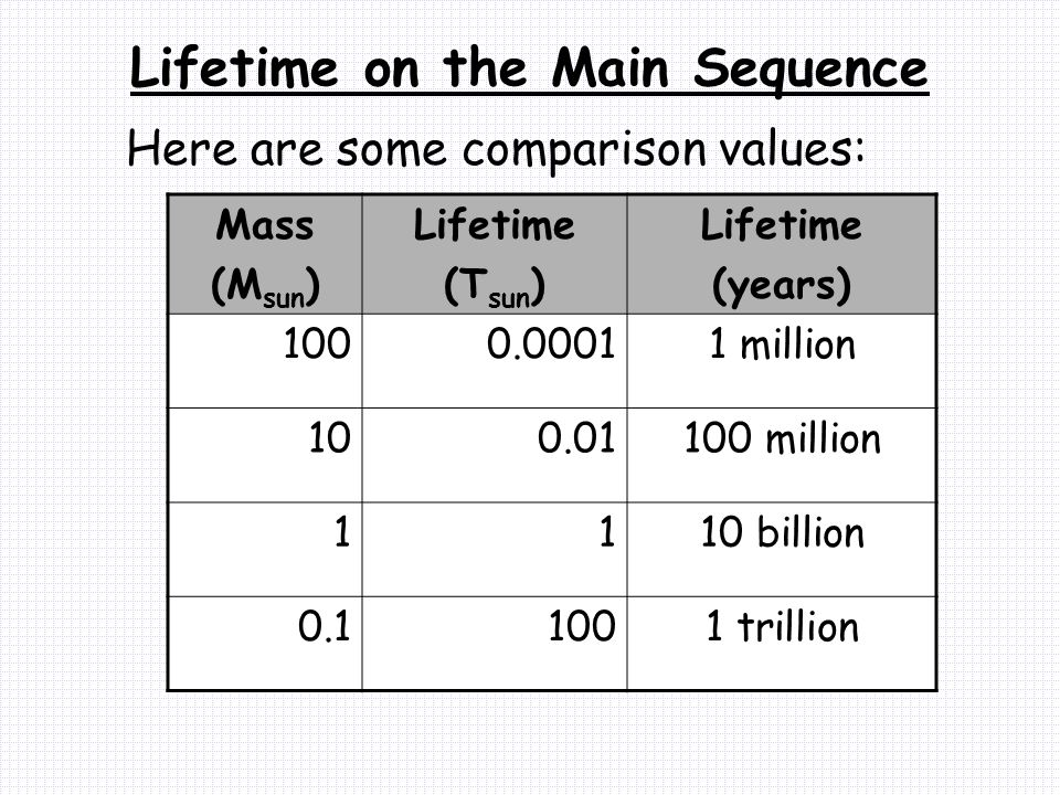 Lifetime on the Main Sequence Here are some comparison values: Mass (M sun ) Lifetime (T sun ) Lifetime (years) 1000.00011 million 100.01100 million 1110 billion 0.11001 trillion