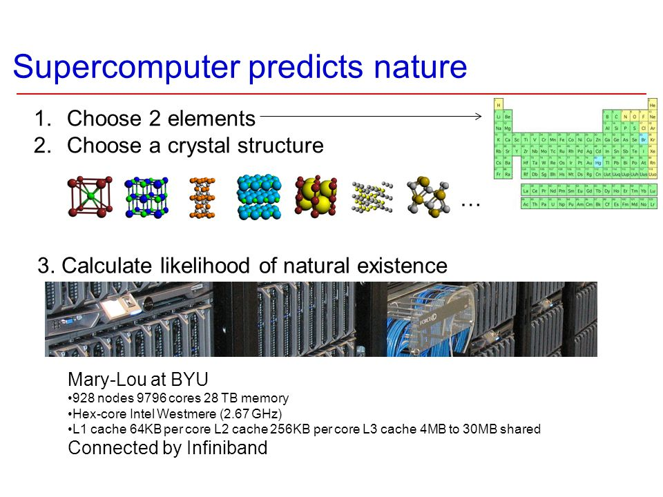 Supercomputer predicts nature 1.Choose 2 elements 2.Choose a crystal structure Mary-Lou at BYU 928 nodes 9796 cores 28 TB memory Hex-core Intel Westme