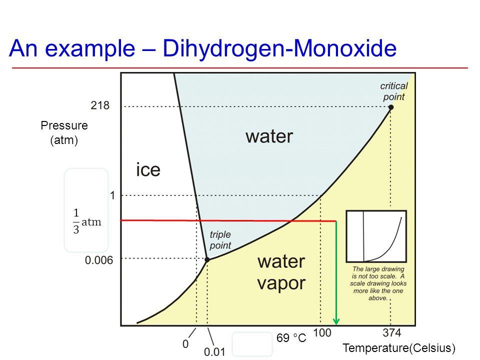 An example – Dihydrogen-Monoxide 69 °C Pressure (atm) Temperature(Celsius)