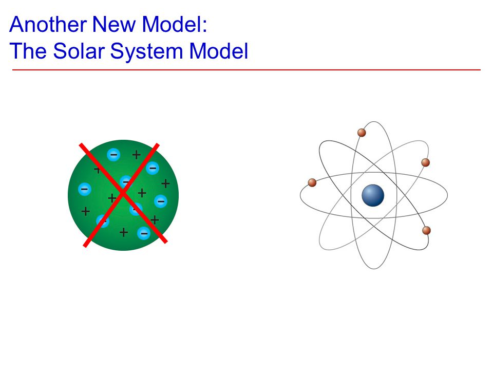 Another New Model: The Solar System Model
