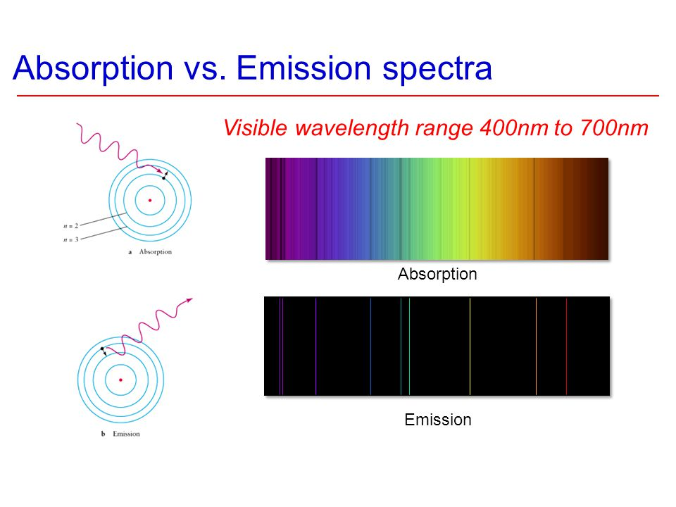 Absorption vs. Emission spectra Absorption Emission Visible wavelength range 400nm to 700nm