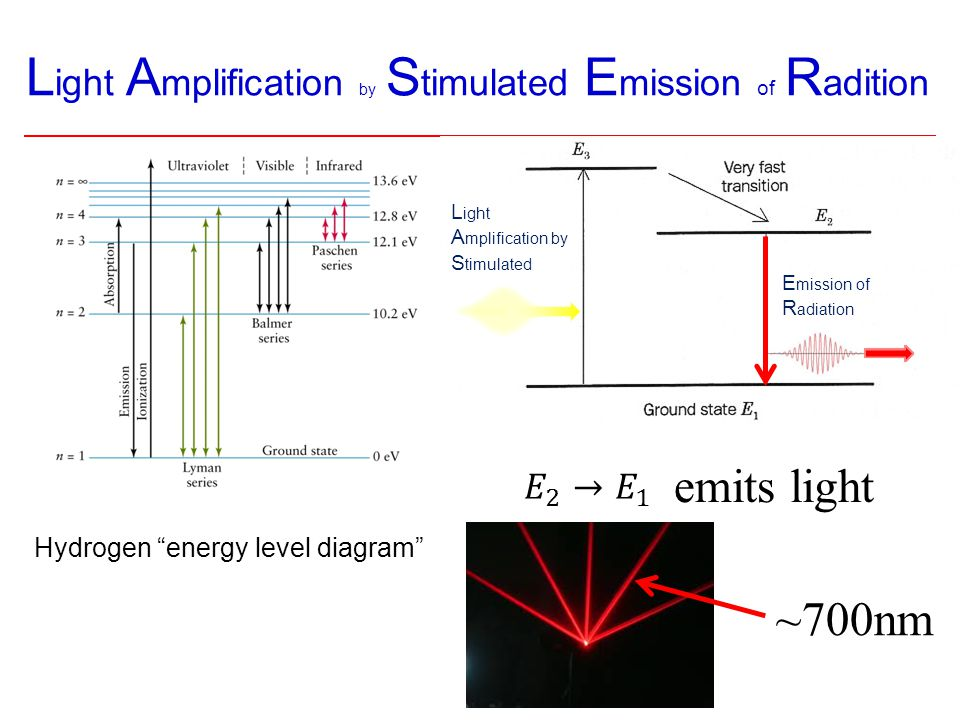 "L ight A mplification by S timulated E mission of R adition Hydrogen ""energy level diagram"" emits light L ight A mplification by S timulated E mission"