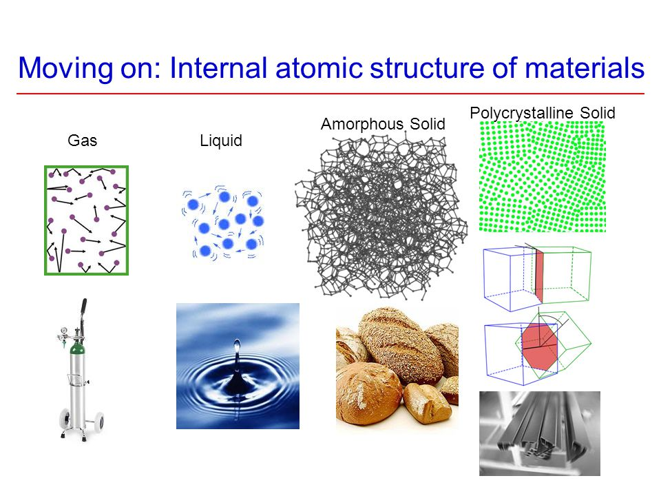 Moving on: Internal atomic structure of materials Amorphous Solid Polycrystalline Solid LiquidGas