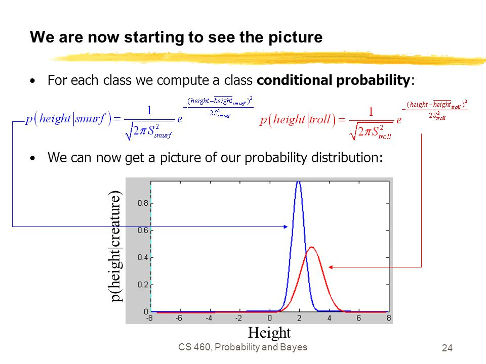 CS 460, Probability and Bayes 24 We are now starting to see the picture For each class we compute a class conditional probability: We can now get a pi