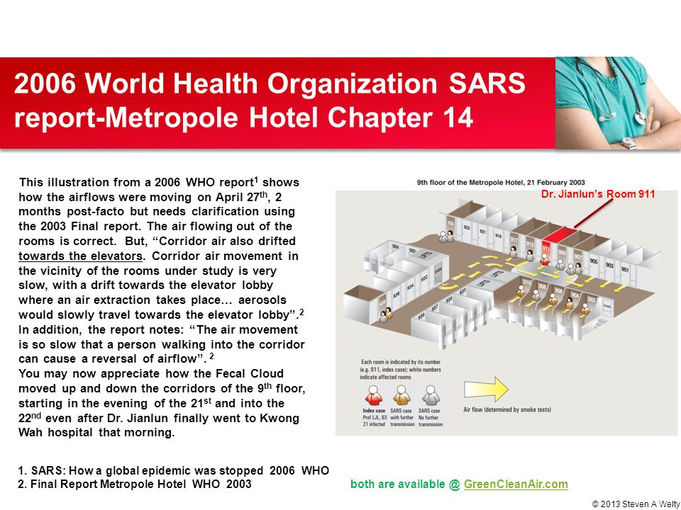 2006 World Health Organization SARS report-Metropole Hotel Chapter 14 © 2013 Steven A Welty Dr. Jianlun's Room 911 This illustration from a 2006 WHO r