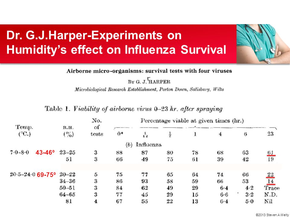 Dr. G.J.Harper-Experiments on Humidity's effect on Influenza Survival 43-46º 69-75º ©2013 Steven A Welty