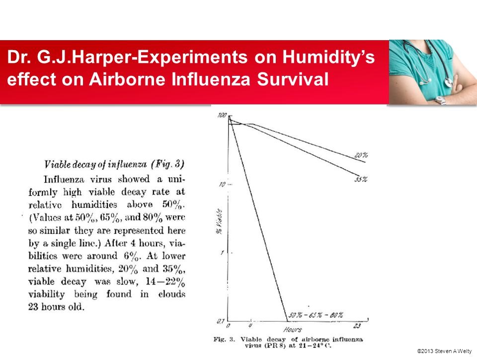 Dr. G.J.Harper-Experiments on Humidity's effect on Airborne Influenza Survival ©2013 Steven A Welty