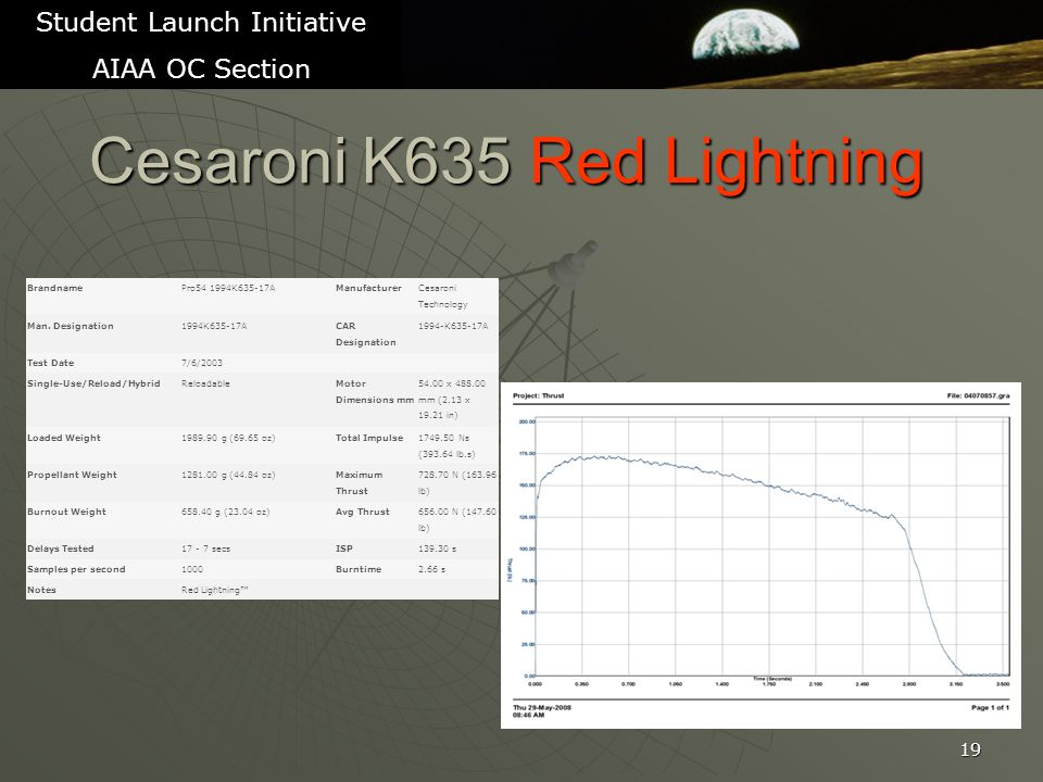 Cesaroni K635 Red Lightning 19 Student Launch Initiative AIAA OC Section BrandnamePro54 1994K635-17AManufacturer Cesaroni Technology Man.