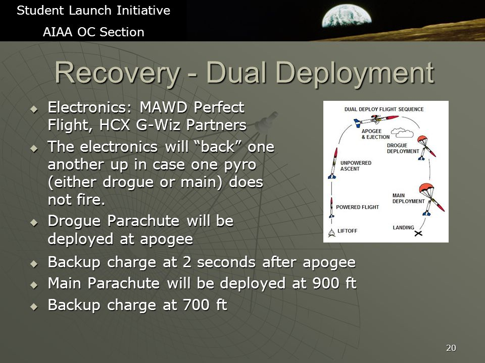 Recovery - Dual Deployment  Electronics: MAWD Perfect Flight, HCX G-Wiz Partners  The electronics will back one another up in case one pyro (either drogue or main) does not fire.