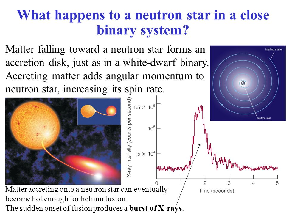 Matter falling toward a neutron star forms an accretion disk, just as in a white-dwarf binary.