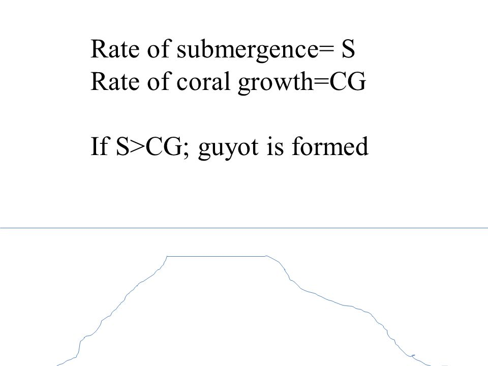 Rate of submergence= S Rate of coral growth=CG If S>CG; guyot is formed