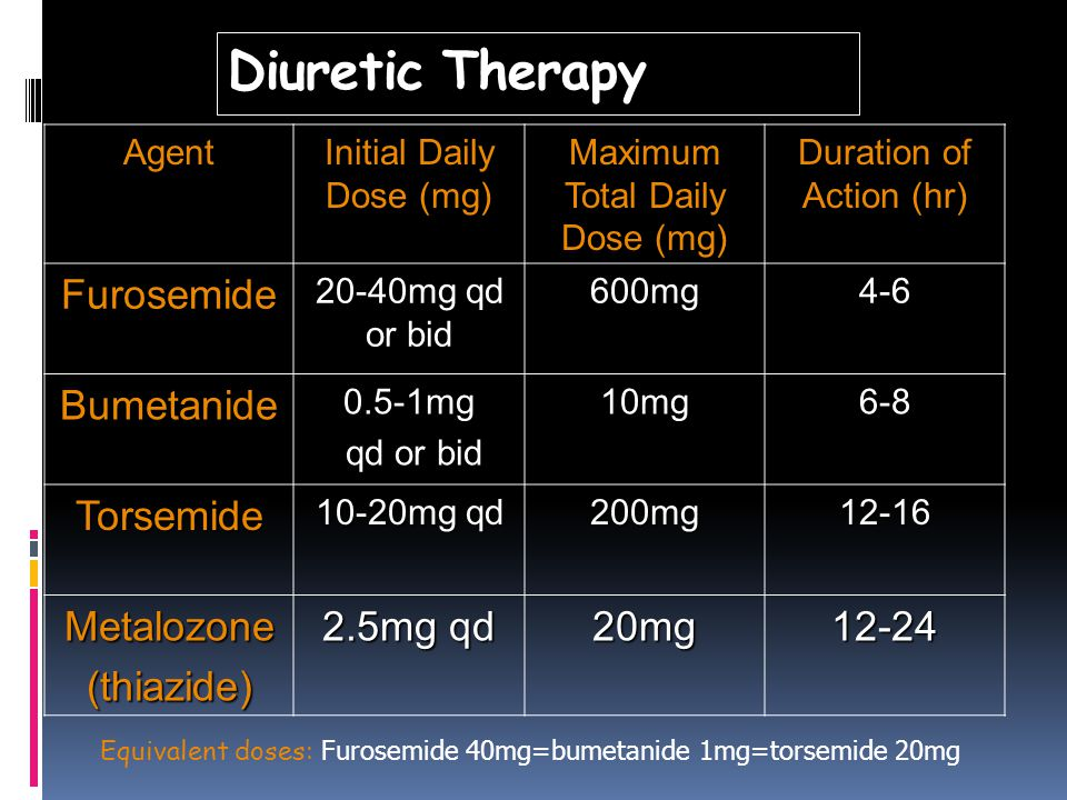 Diuretic Therapy Agent Initial Daily Dose (mg) Maximum Total Daily Dose (mg) Duration of Action (hr) Furosemide 20-40mg qd or bid 600mg4-6 Bumetanide0.5-1mg qd or bid qd or bid10mg6-8 Torsemide 10-20mg qd 200mg12-16 Metalozone(thiazide) 2.5mg qd 20mg12-24 Equivalent doses: Furosemide 40mg=bumetanide 1mg=torsemide 20mg