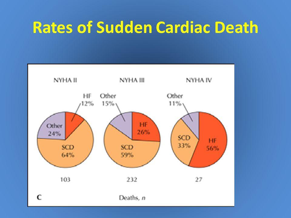 Rates of Sudden Cardiac Death