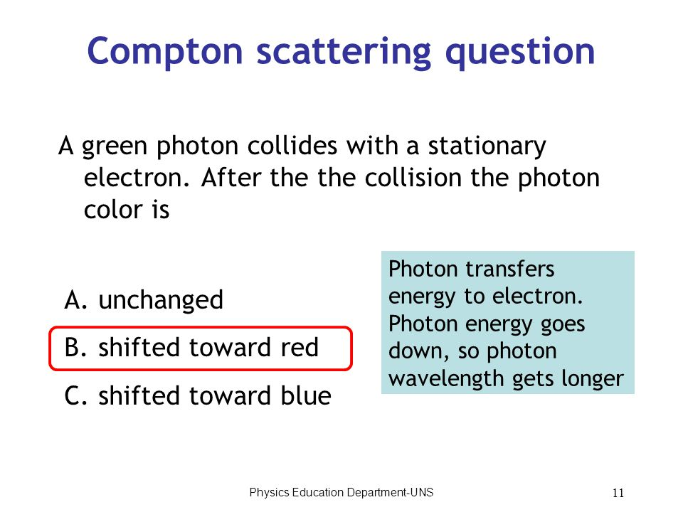 Physics Education Department-UNS 11 Compton scattering question A green photon collides with a stationary electron. After the the collision the photon