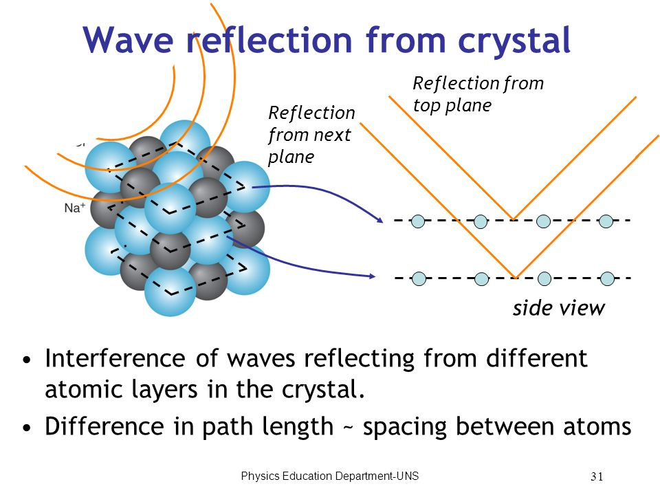 Physics Education Department-UNS 31 Wave reflection from crystal Interference of waves reflecting from different atomic layers in the crystal. Differe