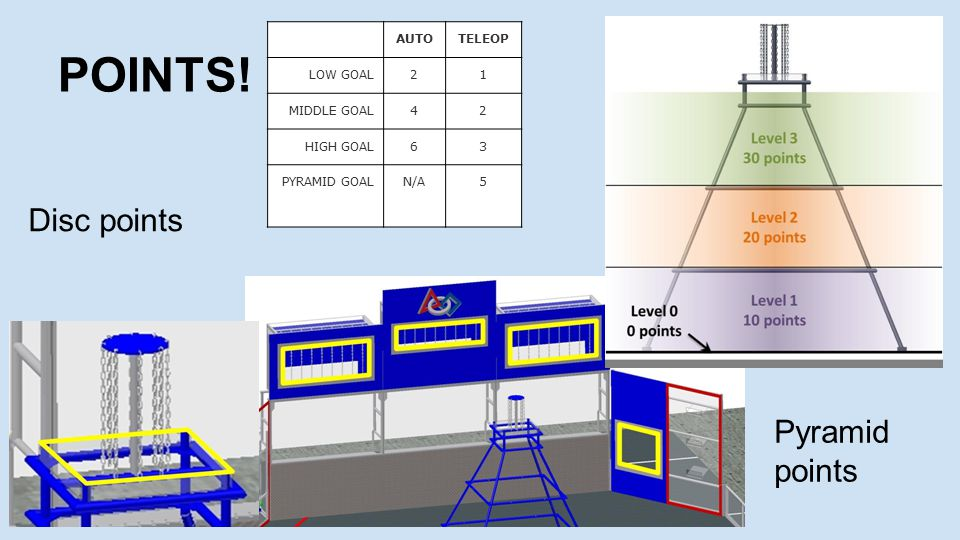 POINTS! AUTOTELEOP LOW GOAL21 MIDDLE GOAL42 HIGH GOAL63 PYRAMID GOALN/A5 Disc points Pyramid points