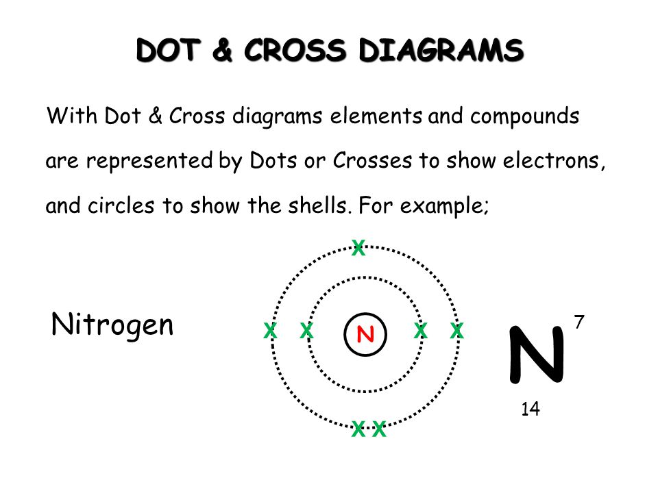 DOT & CROSS DIAGRAMS With Dot & Cross diagrams elements and compounds are represented by Dots or Crosses to show electrons, and circles to show the sh