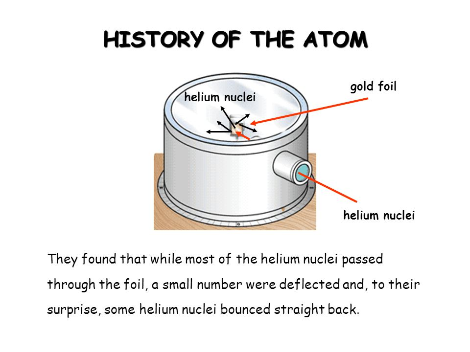 HISTORY OF THE ATOM gold foil helium nuclei They found that while most of the helium nuclei passed through the foil, a small number were deflected and
