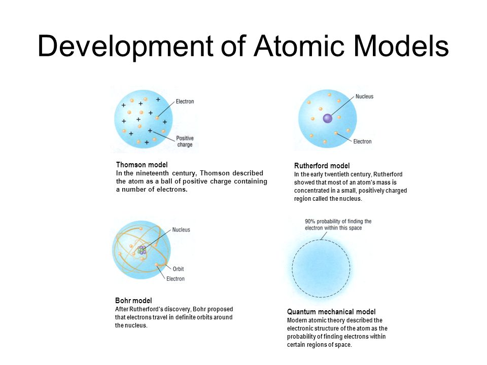 Development of Atomic Models Rutherford model In the early twentieth century, Rutherford showed that most of an atom's mass is concentrated in a small