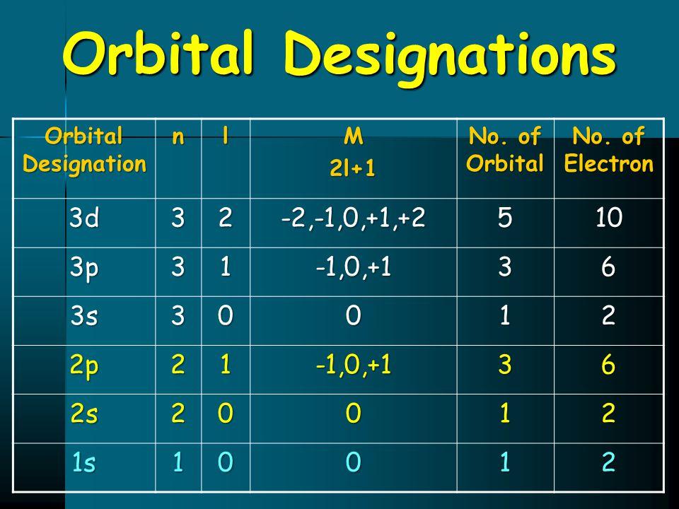 Orbital Designations Orbital Designation nlM2l+1 No. of Orbital No. of Electron 3d32-2,-1,0,+1,+2510 3p31-1,0,+136 3s30012 2p21-1,0,+136 2s20012 1s100