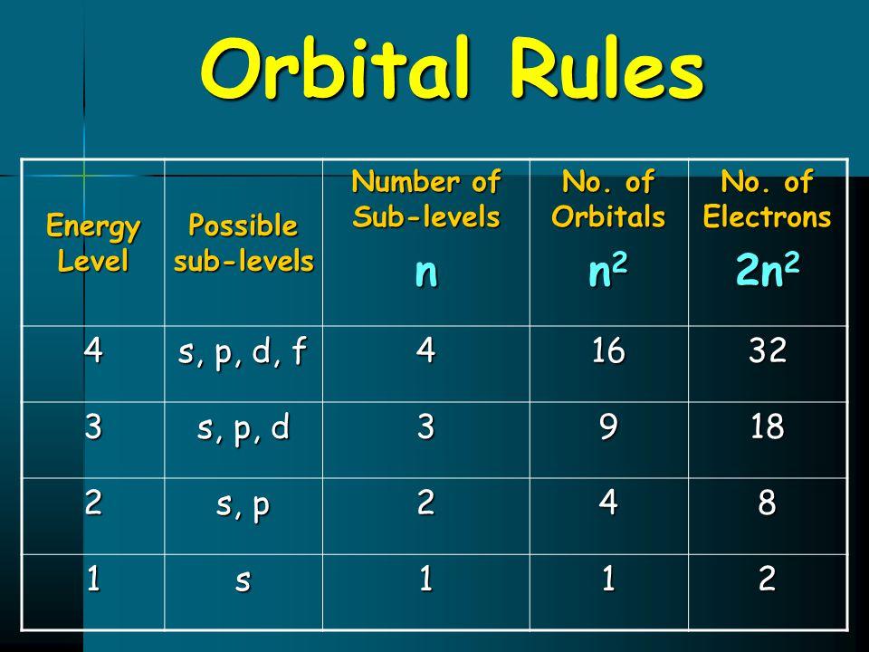 Orbital Rules Energy Level Possible sub-levels Number of Sub-levels n No. of Orbitals n 2 No. of Electrons 2n 2 4 s, p, d, f 41632 3 s, p, d 3918 2 s,
