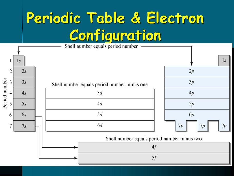 Periodic Table & Electron Configuration