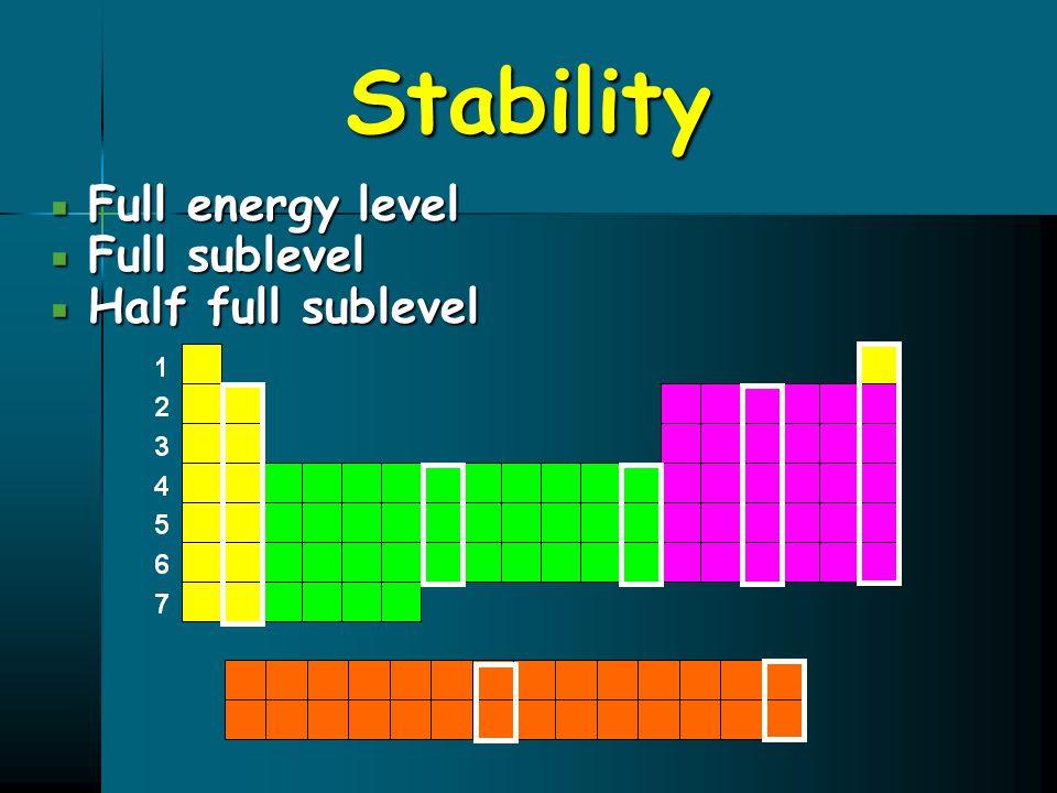 Stability  Full energy level  Full sublevel  Half full sublevel