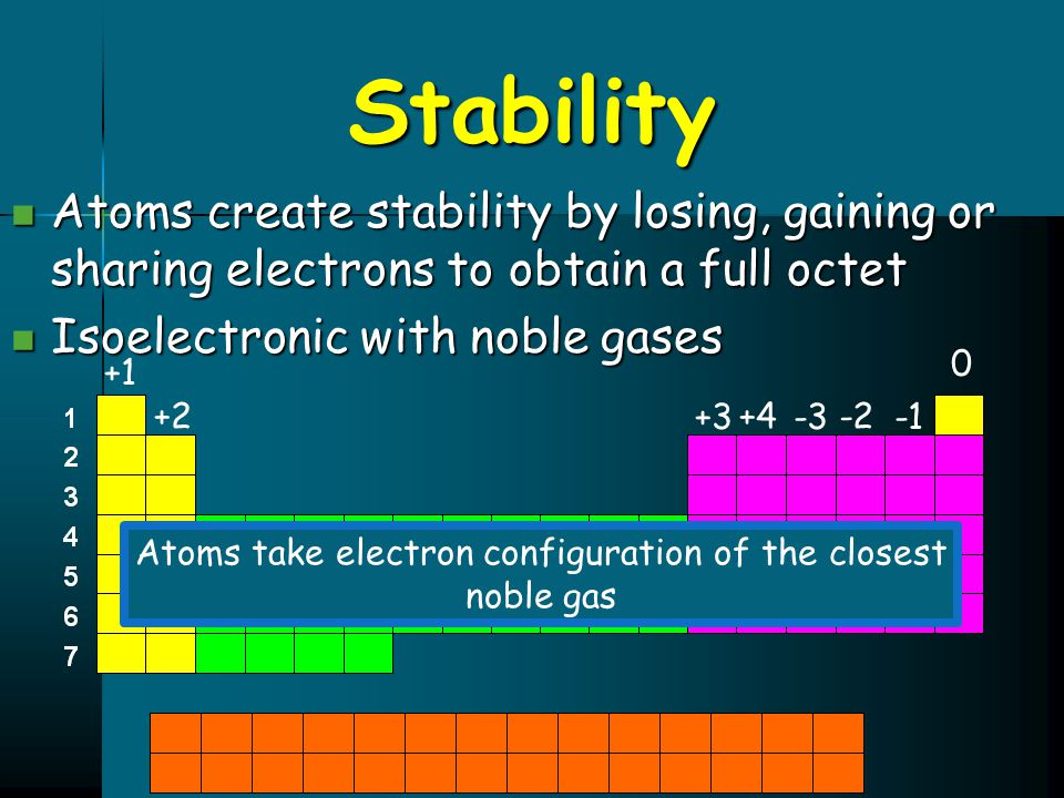 Stability Atoms create stability by losing, gaining or sharing electrons to obtain a full octet Atoms create stability by losing, gaining or sharing e