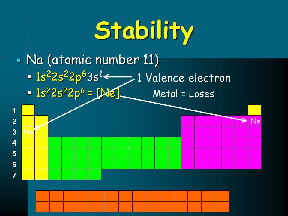 Stability  Na (atomic number 11)  1s 2 2s 2 2p 6 3s 1  1s 2 2s 2 2p 6 = [Ne] Na 1 Valence electron Metal = Loses Ne