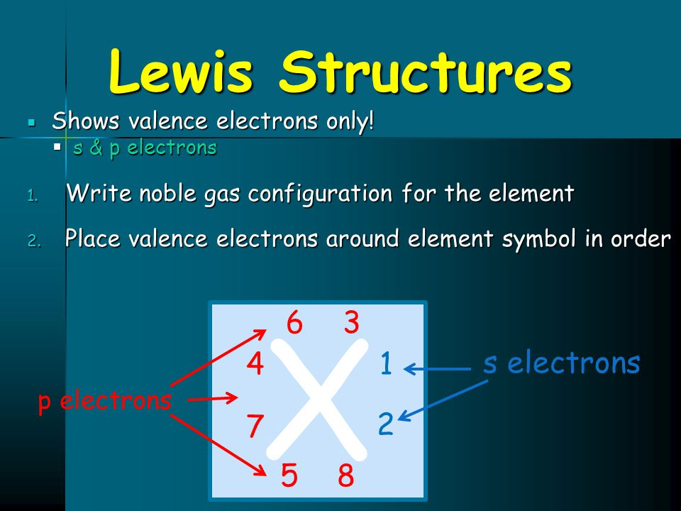Lewis Structures  Shows valence electrons only!  s & p electrons 1. Write noble gas configuration for the element 2. Place valence electrons around