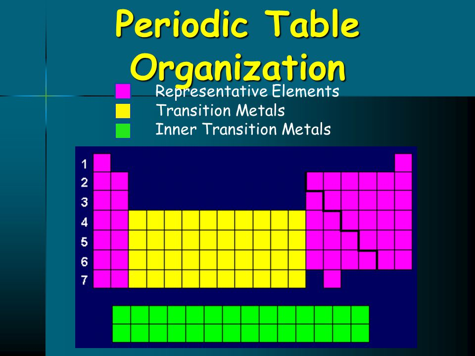 Periodic Table Organization Representative Elements Transition Metals Inner Transition Metals