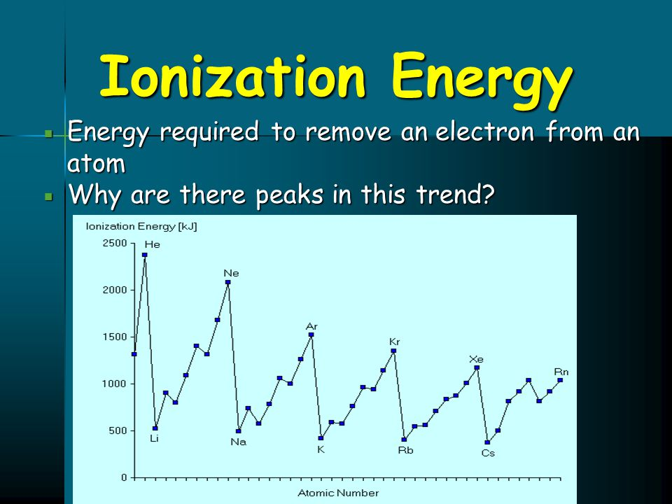 Ionization Energy  Energy required to remove an electron from an atom  Why are there peaks in this trend?