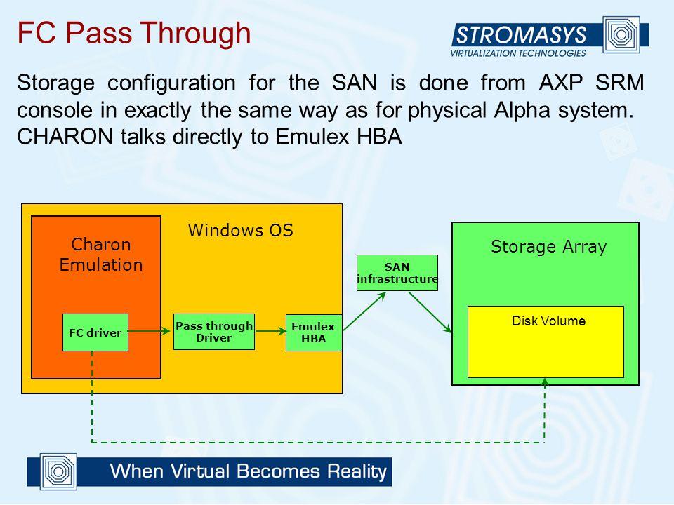 Storage Array Disk Volume Windows OS Pass through Driver FC driver Charon Emulation Emulex HBA SAN infrastructure FC Pass Through Storage configuratio