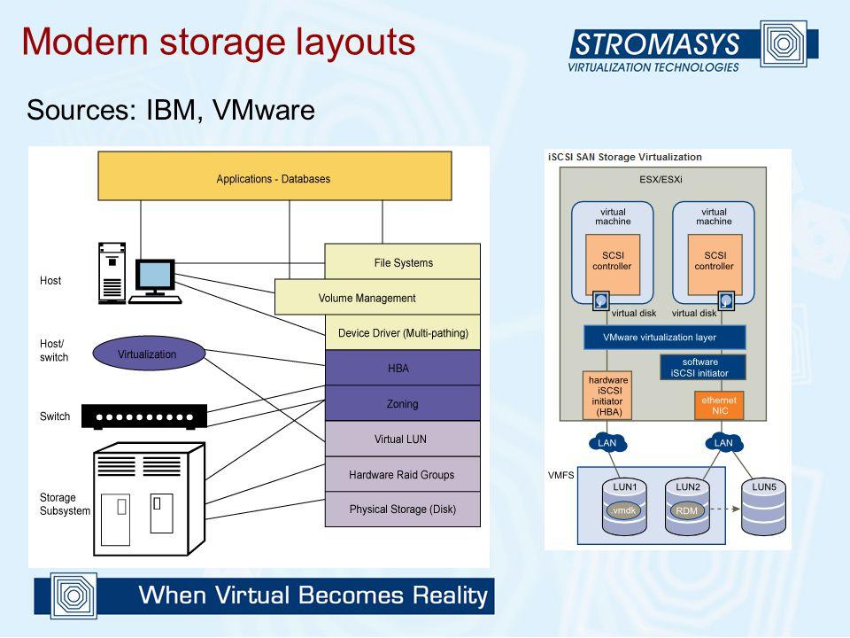 Modern storage layouts Sources: IBM, VMware