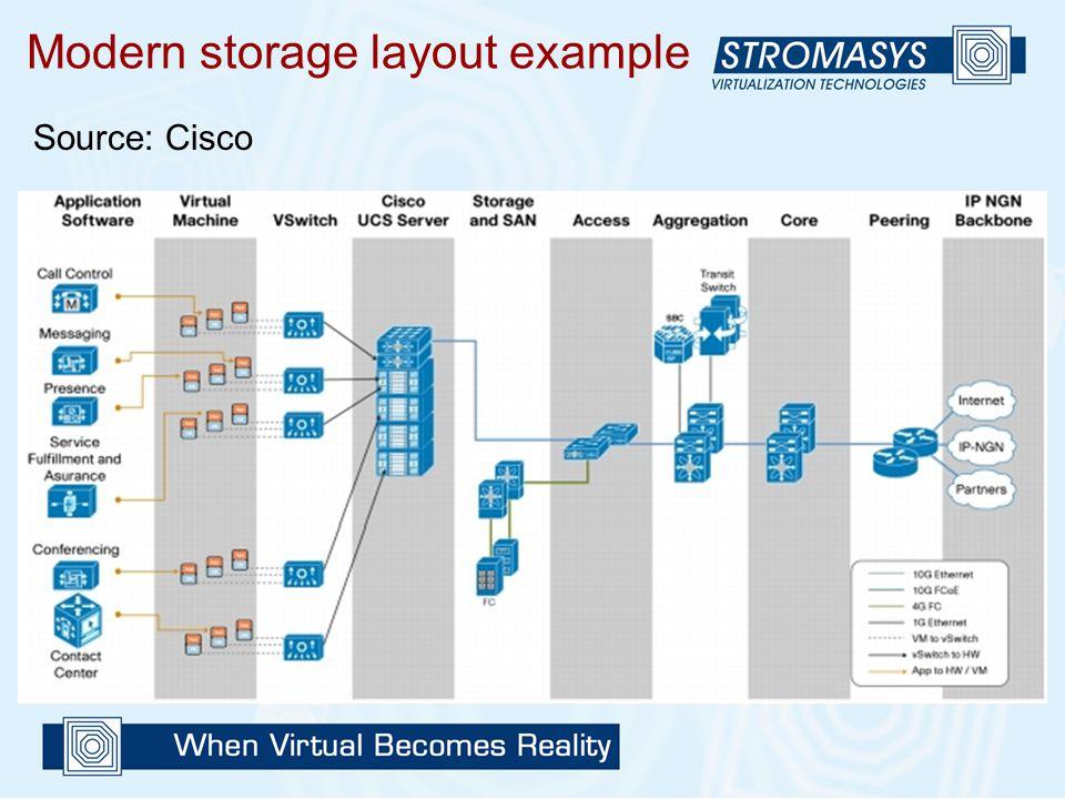 Modern storage layout example Source: Cisco