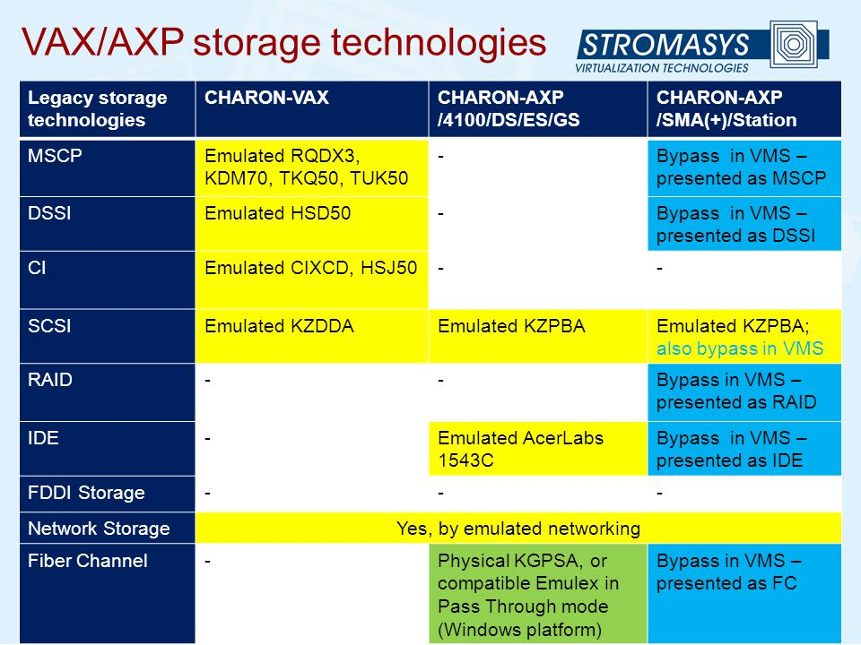 VAX/AXP storage technologies Legacy storage technologies CHARON-VAXCHARON-AXP /4100/DS/ES/GS CHARON-AXP /SMA(+)/Station MSCPEmulated RQDX3, KDM70, TKQ