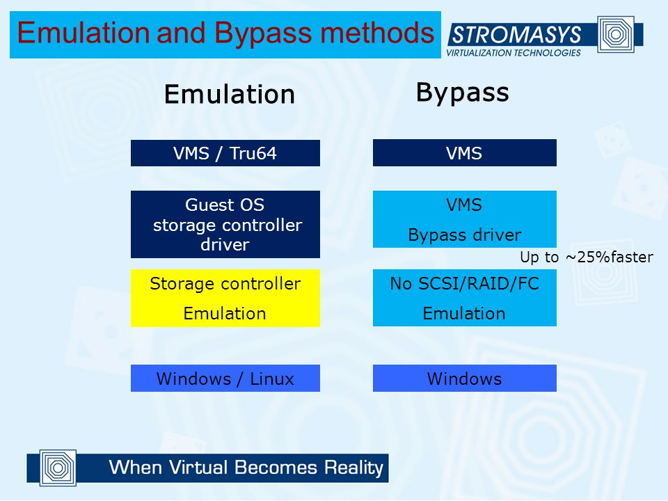 VMS / Tru64 Guest OS storage controller driver Storage controller Emulation Windows / Linux VMS Bypass driver No SCSI/RAID/FC Emulation Windows Emulat