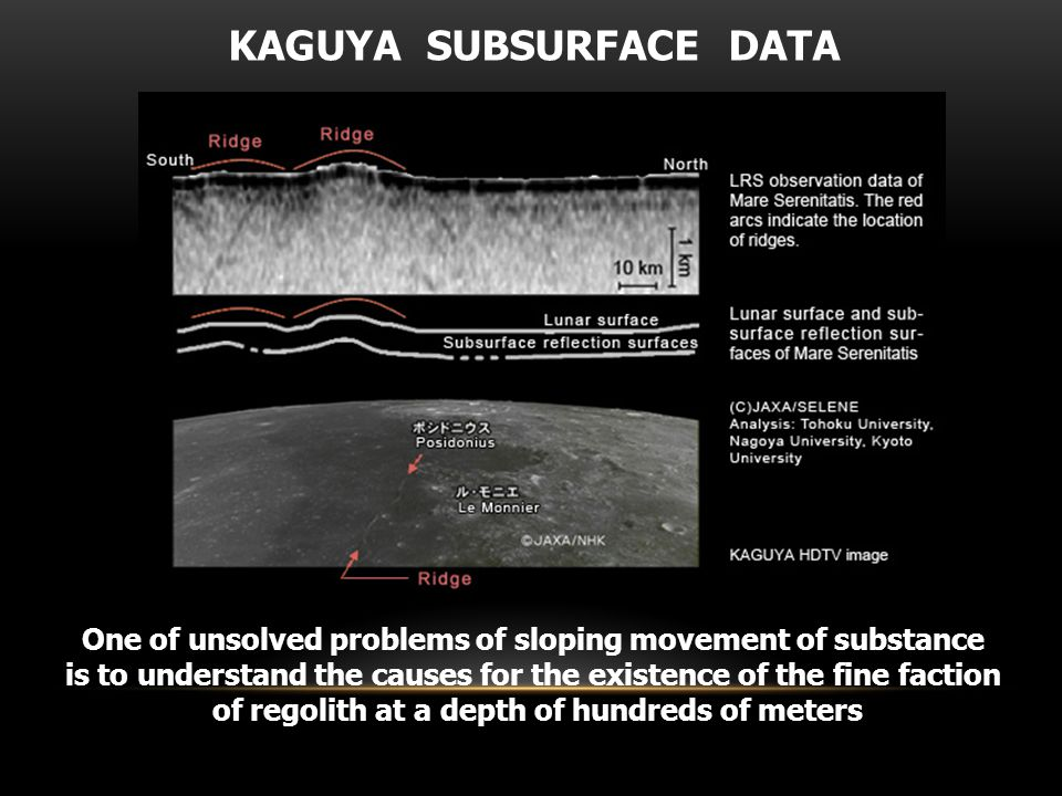One of unsolved problems of sloping movement of substance is to understand the causes for the existence of the fine faction of regolith at a depth of hundreds of meters KAGUYA SUBSURFACE DATA
