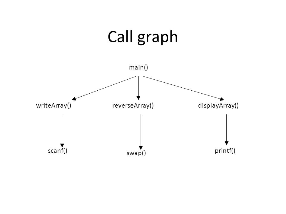 Call graph main() writeArray()reverseArray()displayArray() swap() printf()scanf()
